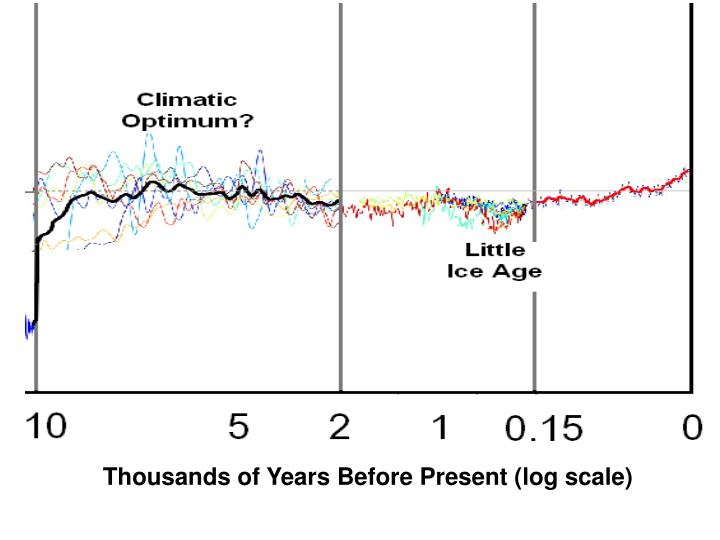 Thousands of Years Before Present (log scale)