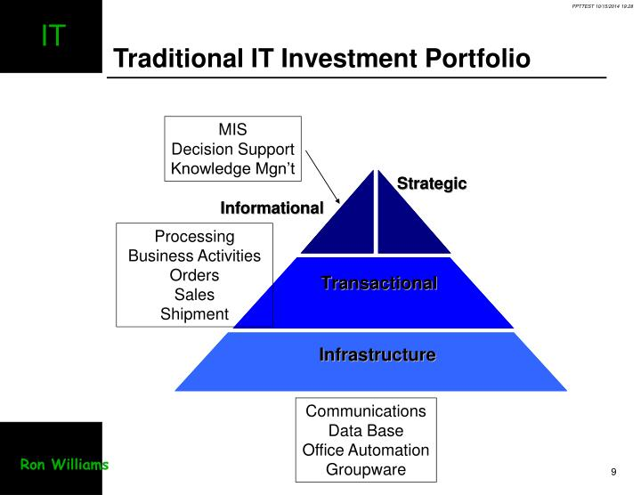 Traditional IT Investment Portfolio