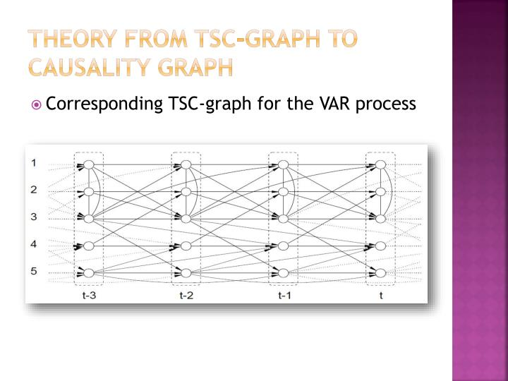 Theory from TSC-graph to causality graph