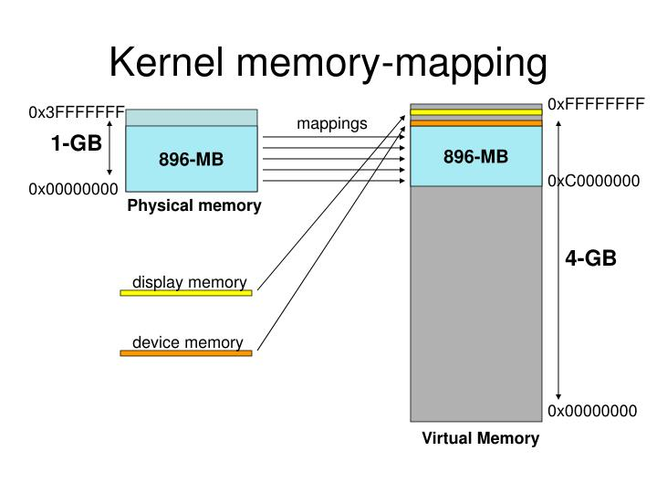 Kernel memory-mapping