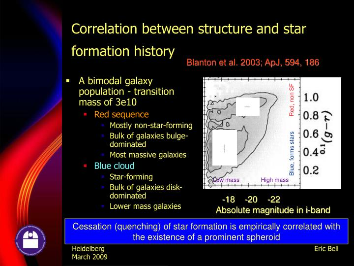 Correlation between structure and star formation history