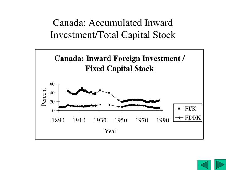 Canada: Accumulated Inward Investment/Total Capital Stock