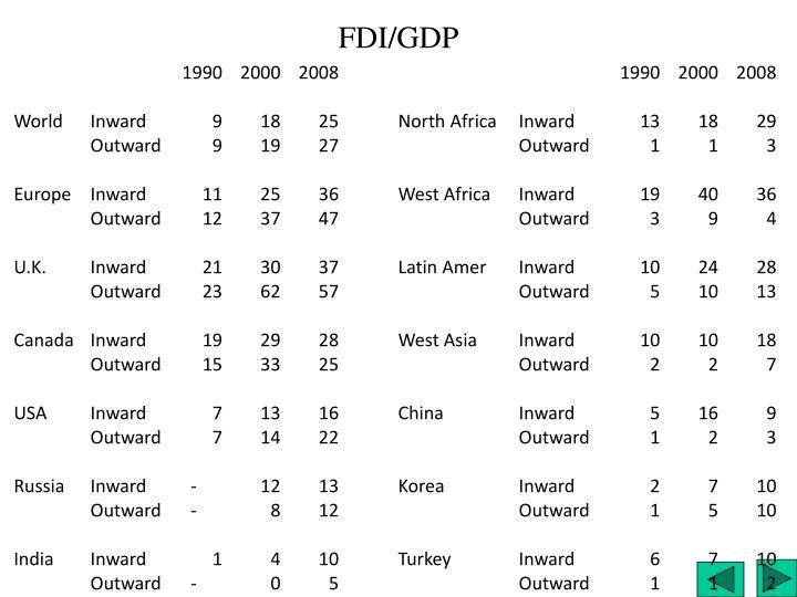 FDI/GDP