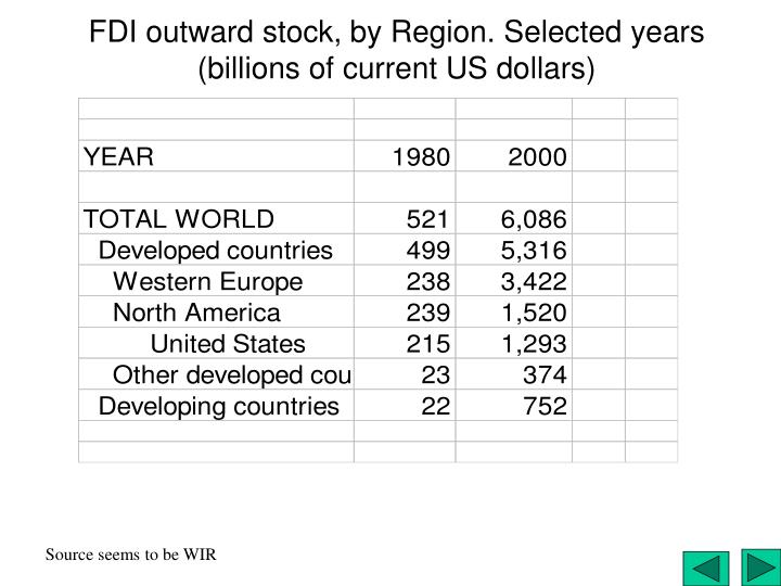 FDI outward stock, by Region. Selected years (billions of current US dollars)