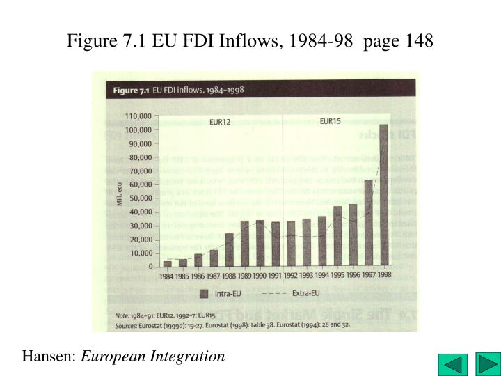 Figure 7.1 EU FDI Inflows, 1984-98  page 148