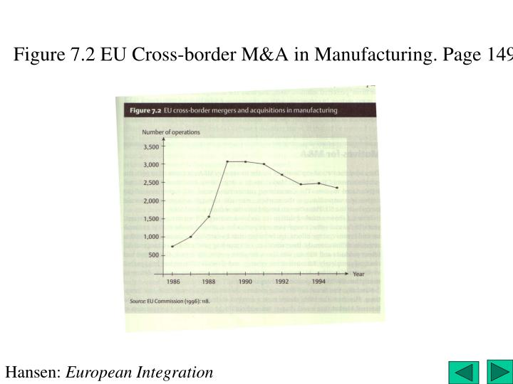 Figure 7.2 EU Cross-border M&A in Manufacturing. Page 149