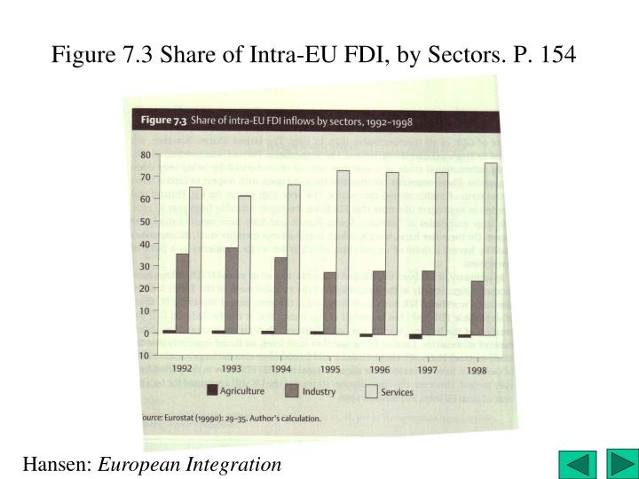 Figure 7.3 Share of Intra-EU FDI, by Sectors. P. 154