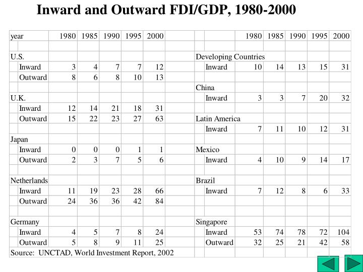 Inward and Outward FDI/GDP, 1980-2000