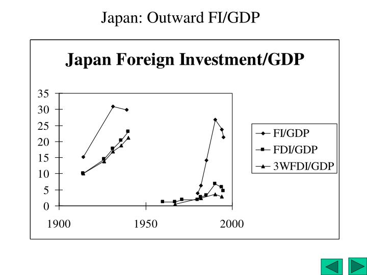 Japan: Outward FI/GDP