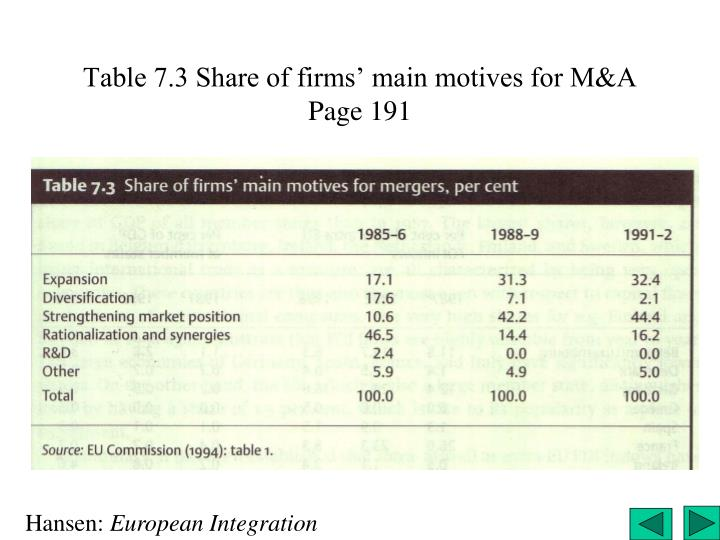 Table 7.3 Share of firms' main motives for M&A Page 191
