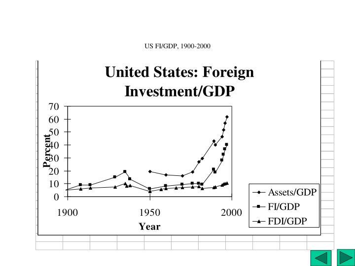 US FI/GDP, 1900-2000