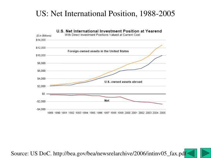US: Net International Position, 1988-2005