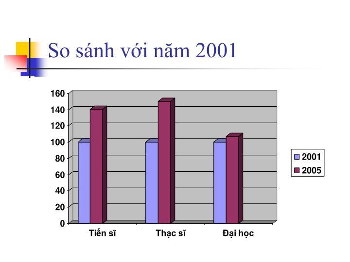 So sánh với năm 2001