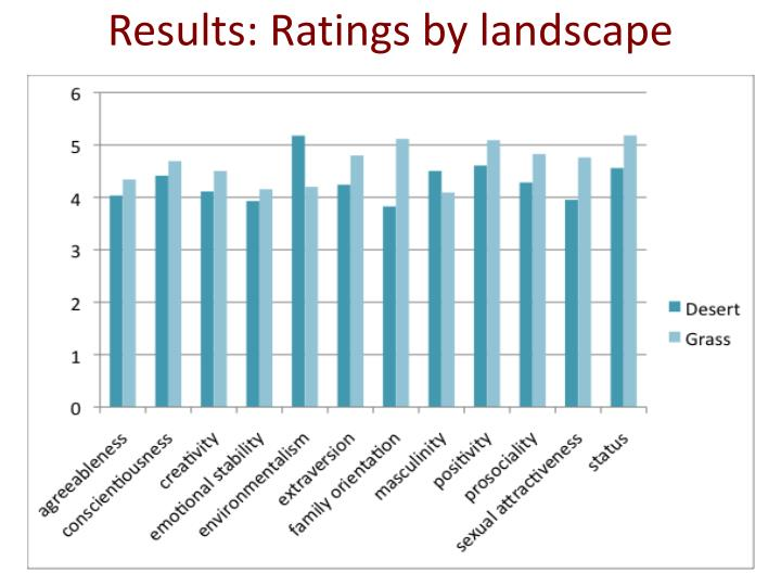 Results: Ratings by landscape