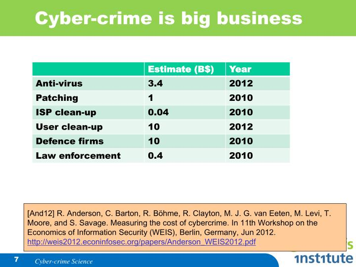 Cyber-crime is big business