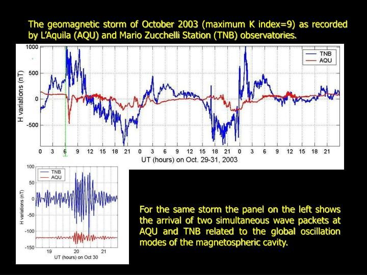 The geomagnetic storm of October 2003 (maximum K index=9) as recorded by L'Aquila (AQU) and Mario Zucchelli Station (TNB) observatories.
