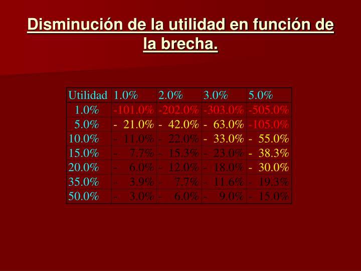 Disminución de la utilidad en función de la brecha.