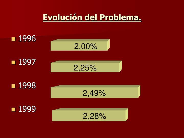 Evolución del Problema.