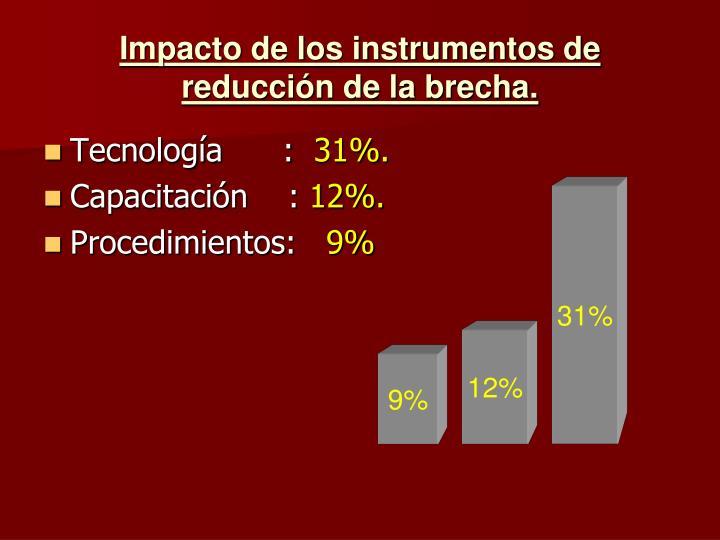 Impacto de los instrumentos de reducción de la brecha.