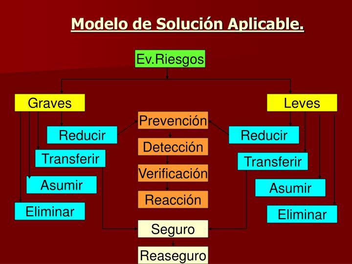 Modelo de Solución Aplicable.