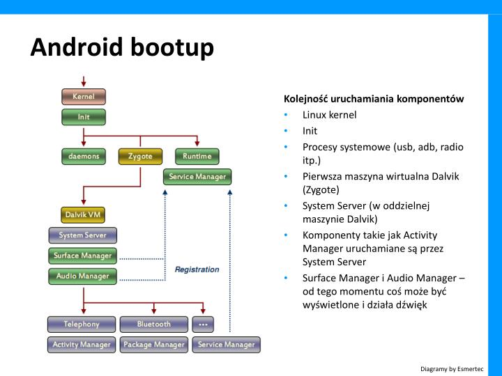 Android bootup