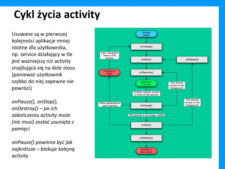 Cykl życia activity