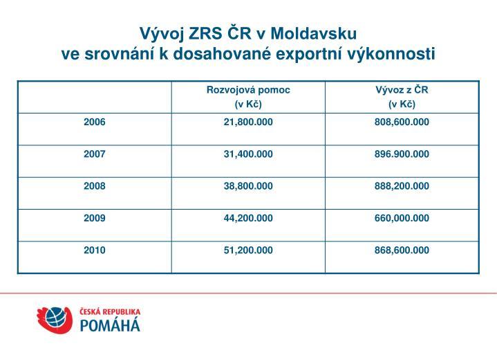 Vývoj ZRS ČR v Moldavsku