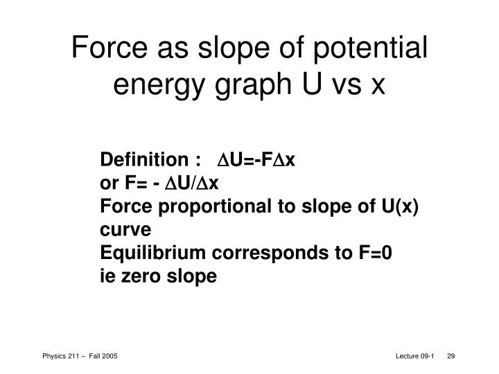 Force as slope of potential energy graph U vs x
