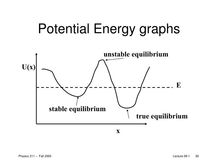 Potential Energy graphs