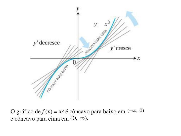O gráfico de