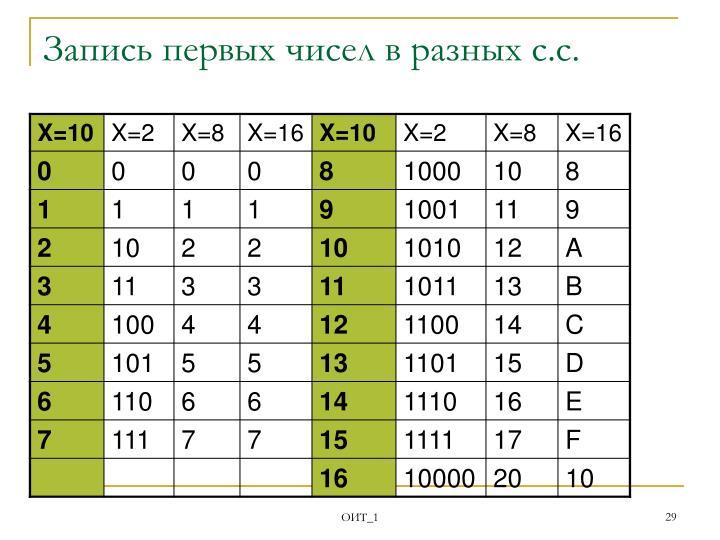 Запись первых чисел в разных с.с.