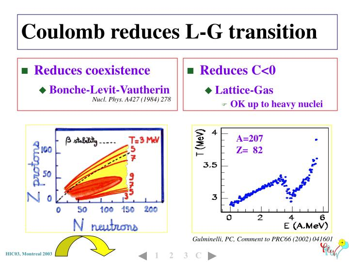 Coulomb reduces L-G transition