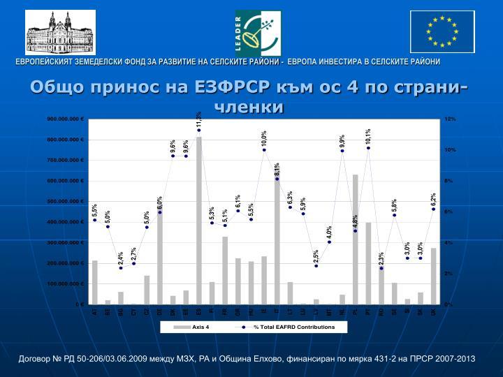 Общо принос на ЕЗФРСР към ос 4 по страни-членки