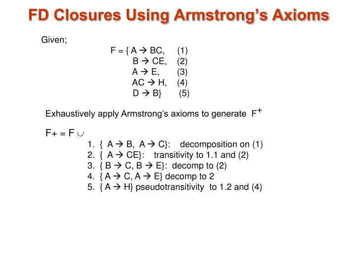 FD Closures Using Armstrong's Axioms