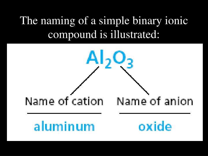 The naming of a simple binary ionic compound is illustrated: