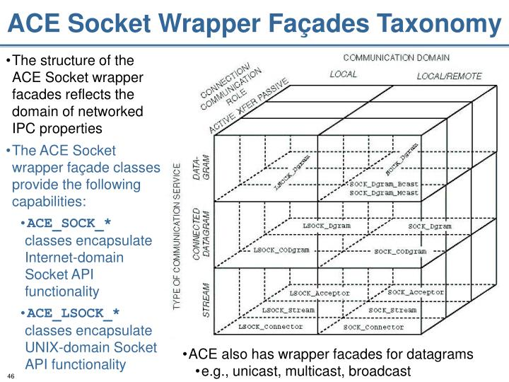 ACE Socket Wrapper Façades Taxonomy