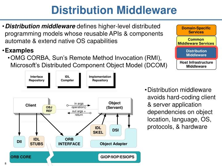 Distribution Middleware
