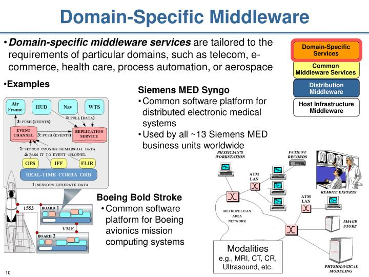 Domain-Specific Middleware