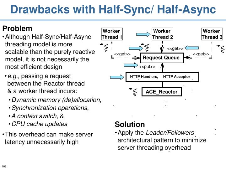 Drawbacks with Half-Sync/ Half-Async