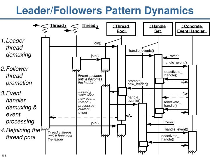 Leader/Followers Pattern Dynamics
