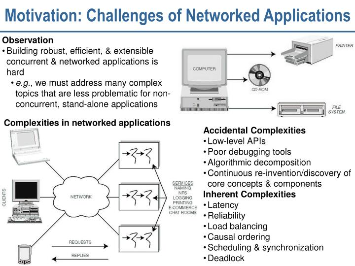 Motivation challenges of networked applications