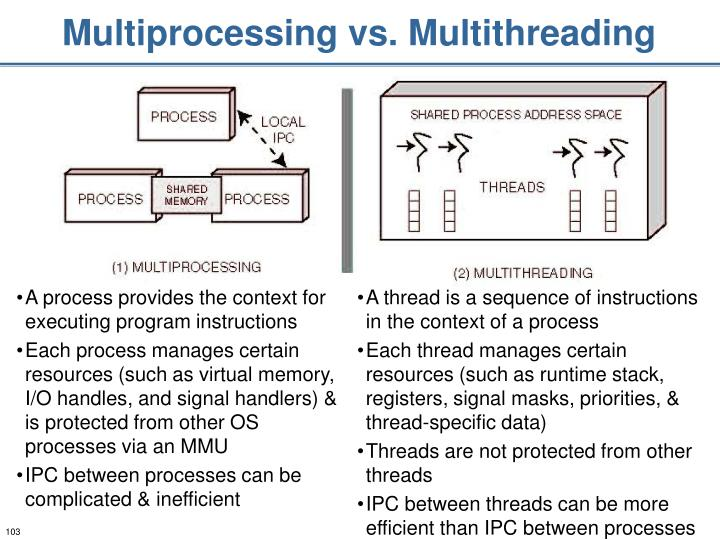 Multiprocessing vs. Multithreading
