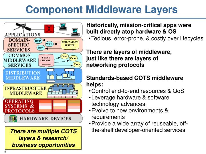 Component Middleware Layers