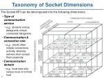 taxonomy of socket dimensions