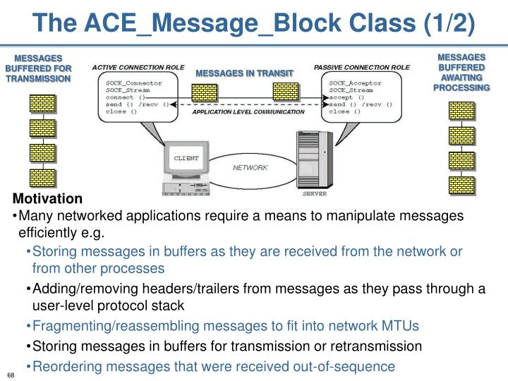 The ACE_Message_Block Class (1/2)