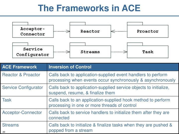 The Frameworks in ACE