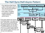 the half sync half async pattern