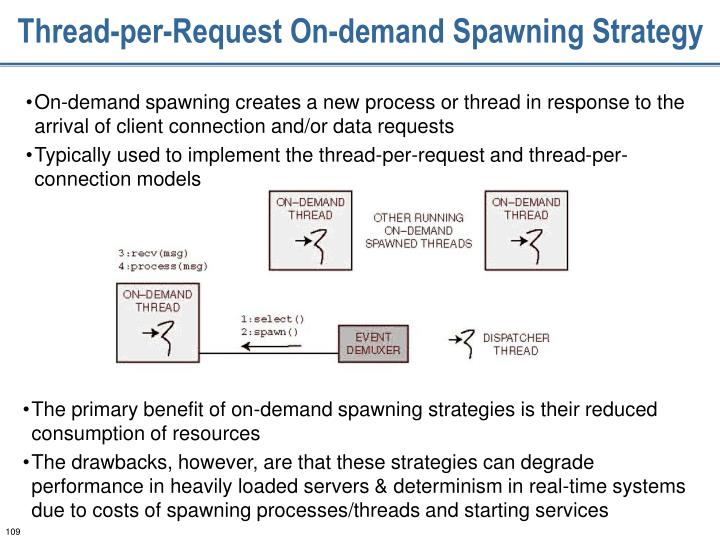 Thread-per-Request On-demand Spawning Strategy