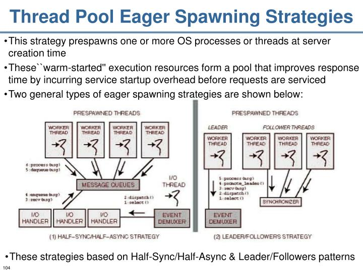 Thread Pool Eager Spawning Strategies