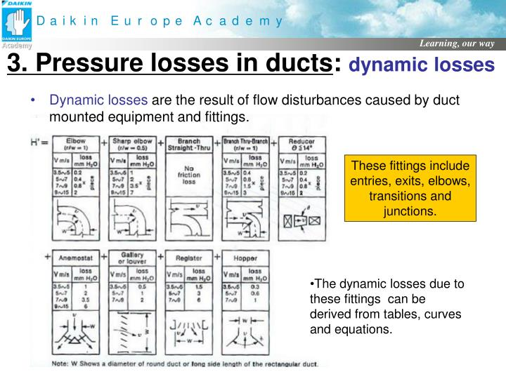 Duct Fitting Loss Related Keywords & Suggestions - Duct Fitting Loss